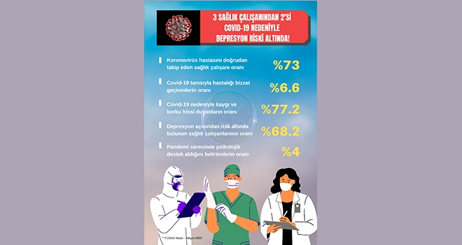 Sağlık Çalışanlarının 3'te 2'si Covid 19 Nedeniyle Depresyon Riski Altında!